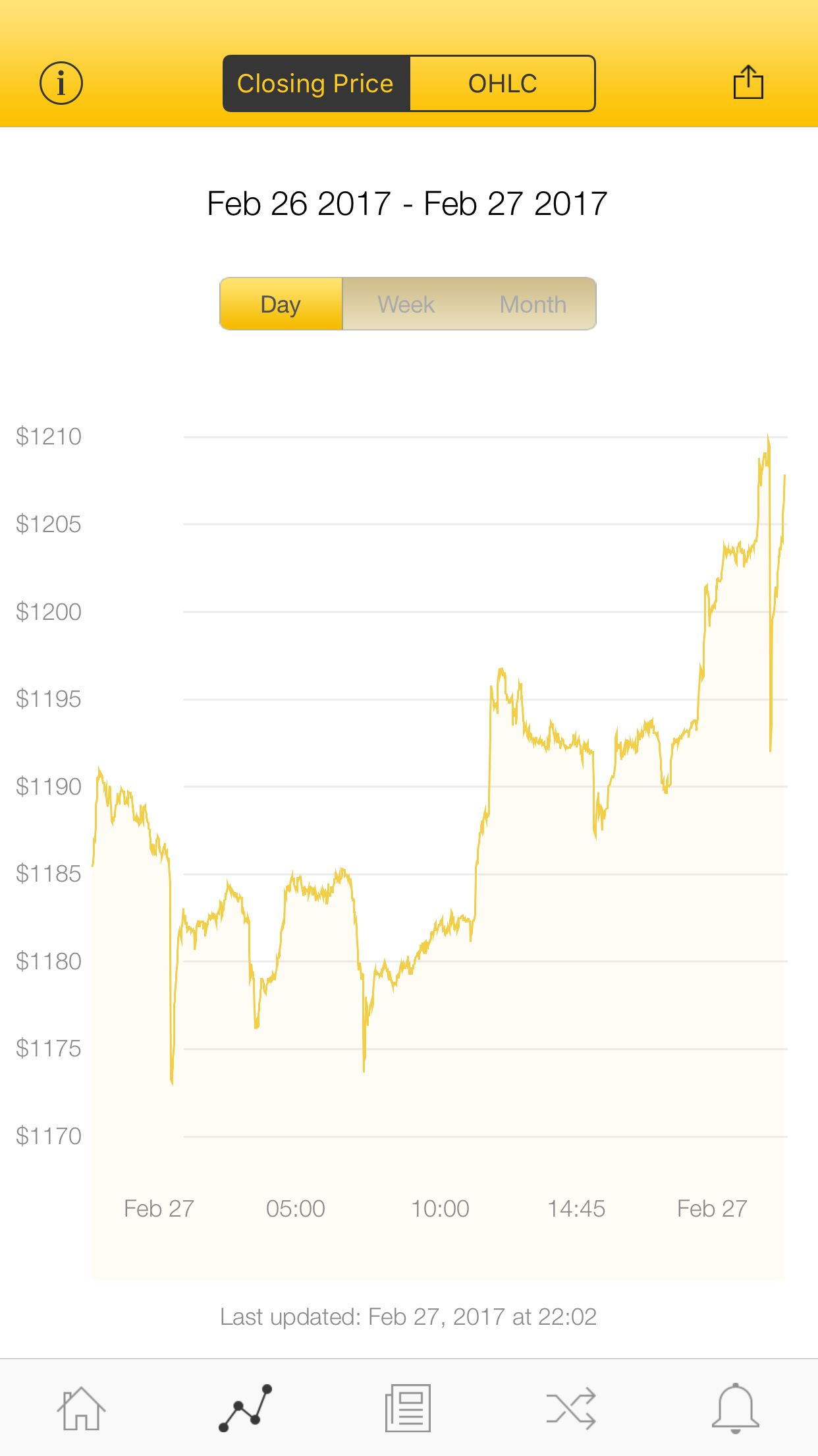 The latest Bitcoin Price Index is 1,207.86 USD http://www.coindesk.com/price/ via @CoinDesk App
