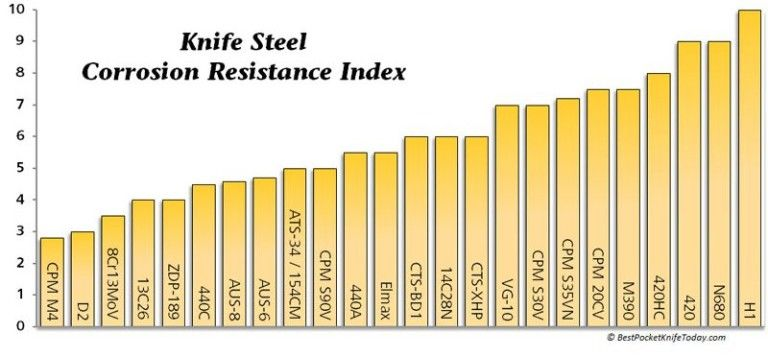 Steel-chart-corrosion-resistance | metal | Best pocket knife