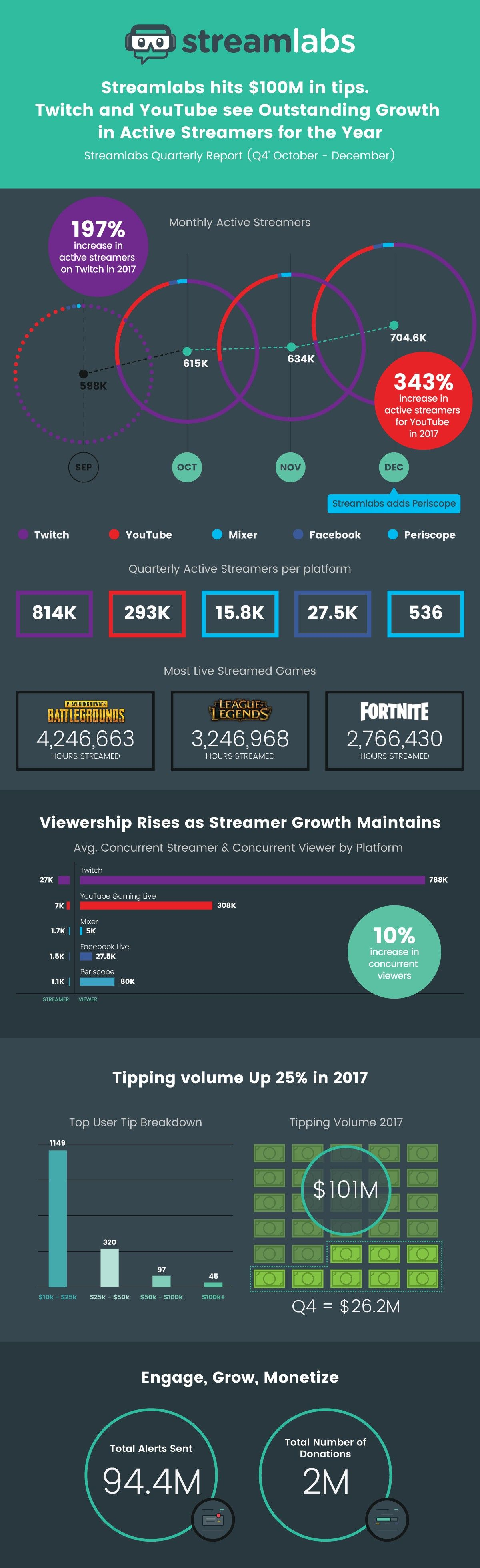 Streamlabs Livestreaming Q4 Report: Tipping reaches $100M for the year; YouTube Dominates in…