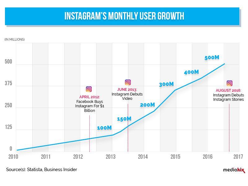 instagram demographics 13 impressive statistics about instagram users Instagram Demographics 13 Impressive Stats For 2016 Instagram Marketing Infographic Marketing Instagram