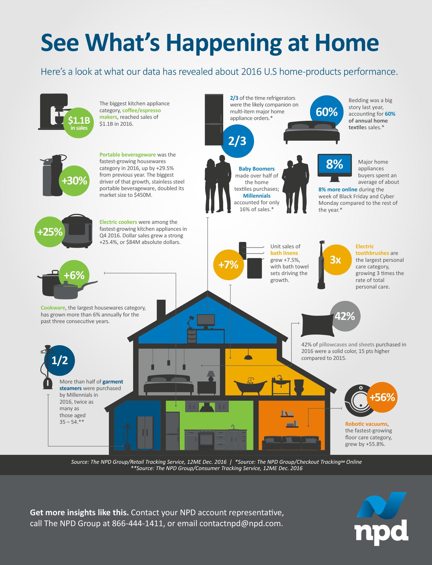 Appliances Tips Home Infographic Aplusappliancesllc Home Textile The Unit Personal Care