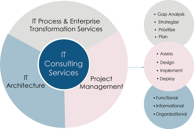 It Strategy Deployment Scalable Migrations End To End Support Hybrid Cloud Solutions Servic Managed It Services Technology Consulting Business Benefits