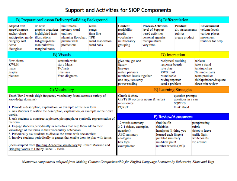 Heres A Suggested Set Of Activities For Each Siop Component Siop