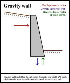 Retaining Wall Design: Gravity Wall Design