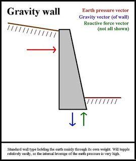 Gravity Wall Design | www.pixshark.com - Images Galleries ...