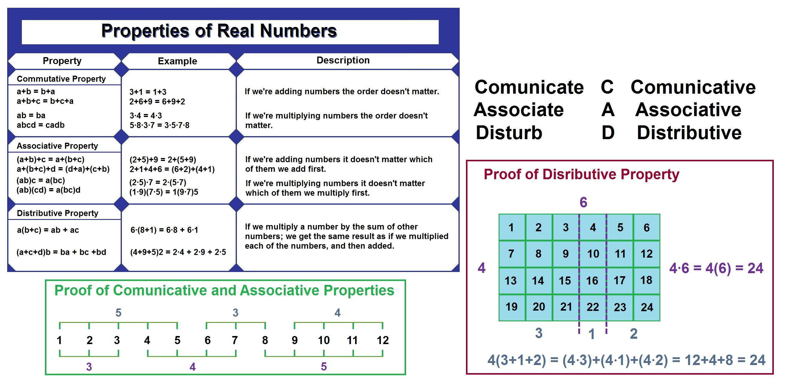 Real Numbers Curious Concepts Precalculus 1 1 Real Numbers Real Number System Precalculus [ 1280 x 2628 Pixel ]
