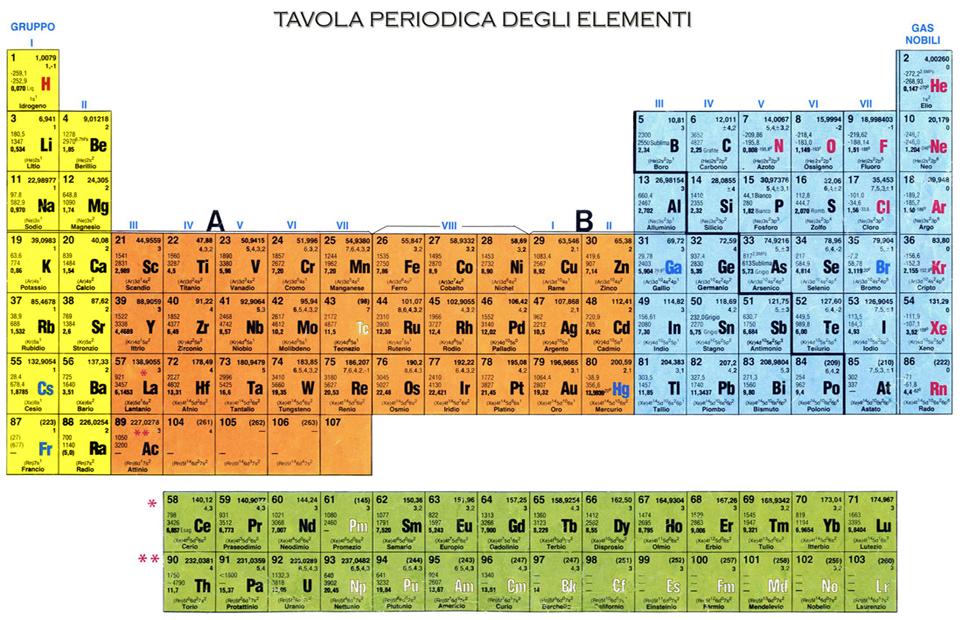 Tavola periodica degli elementi chimici homepage artea tavola periodica chimica e tavolo - Poster tavola periodica degli elementi ...