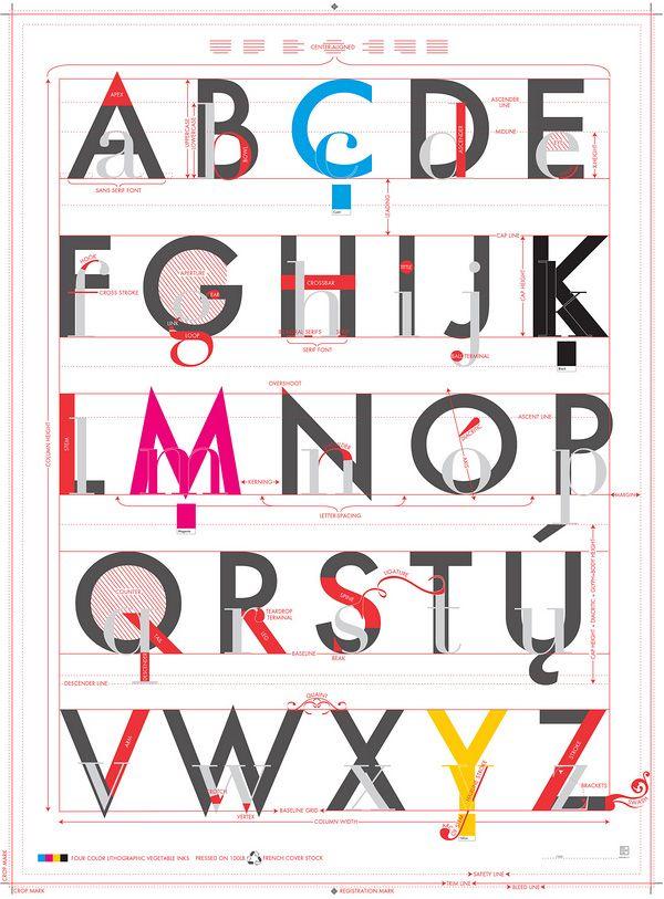 Este bonito póster representa el ABC de la composición tipográfica ...
