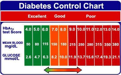 Diabetes Control Chart Depressing But Unfortunately Useful