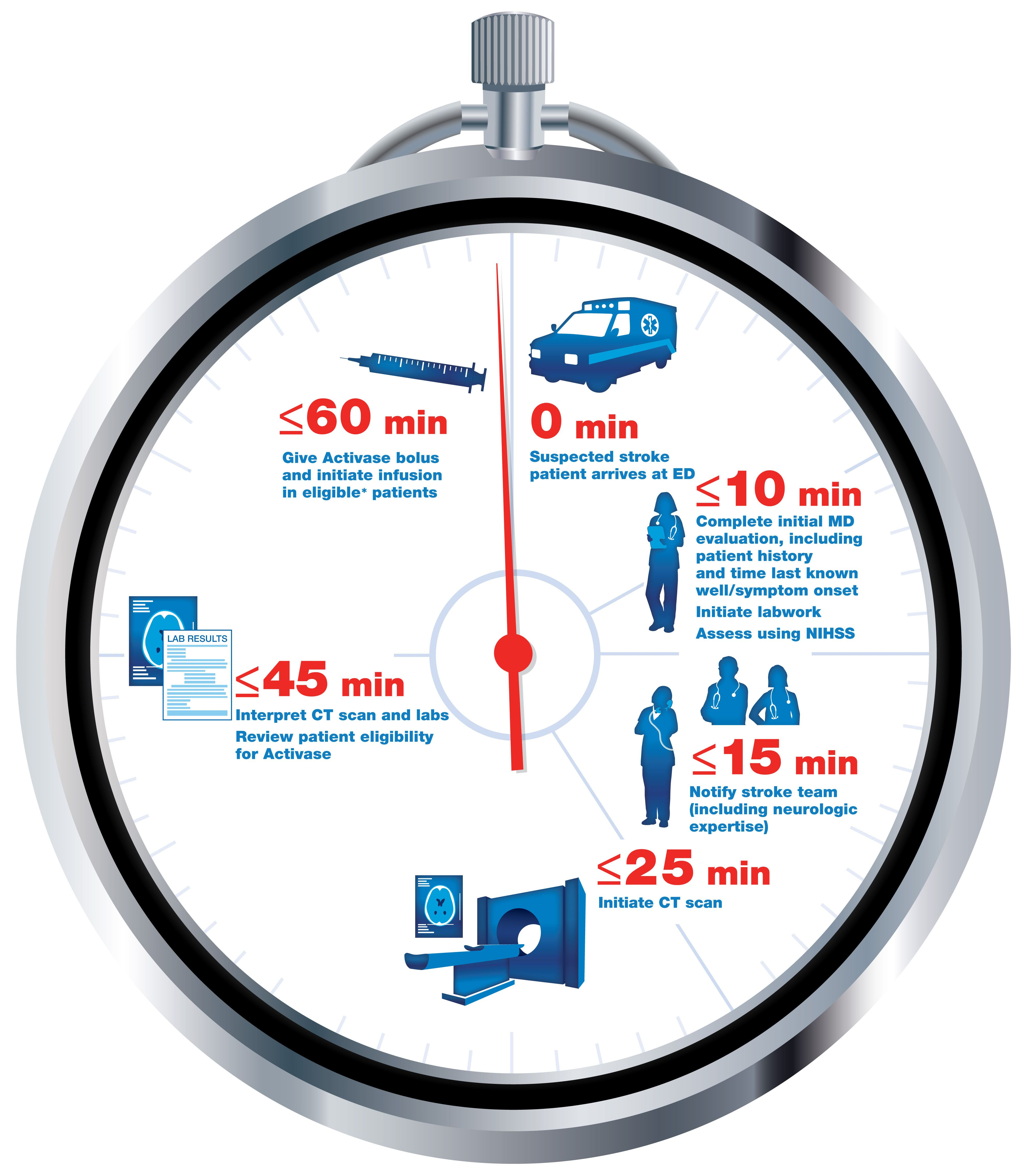 Time Is Brain Every Minute Delay In Calling 911 Will