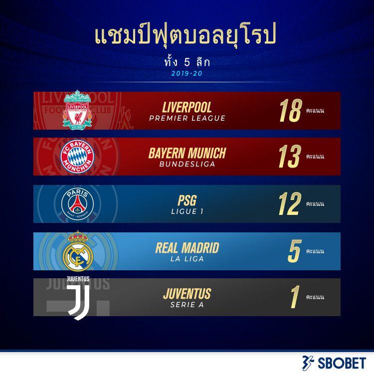 แชมป จากล กใหญ ย โรปท ง 5 ของฤด กาลน Pl Bundesliga Ligue1 Laliga Seriea Sports News Bayern Munich Latest Sports News