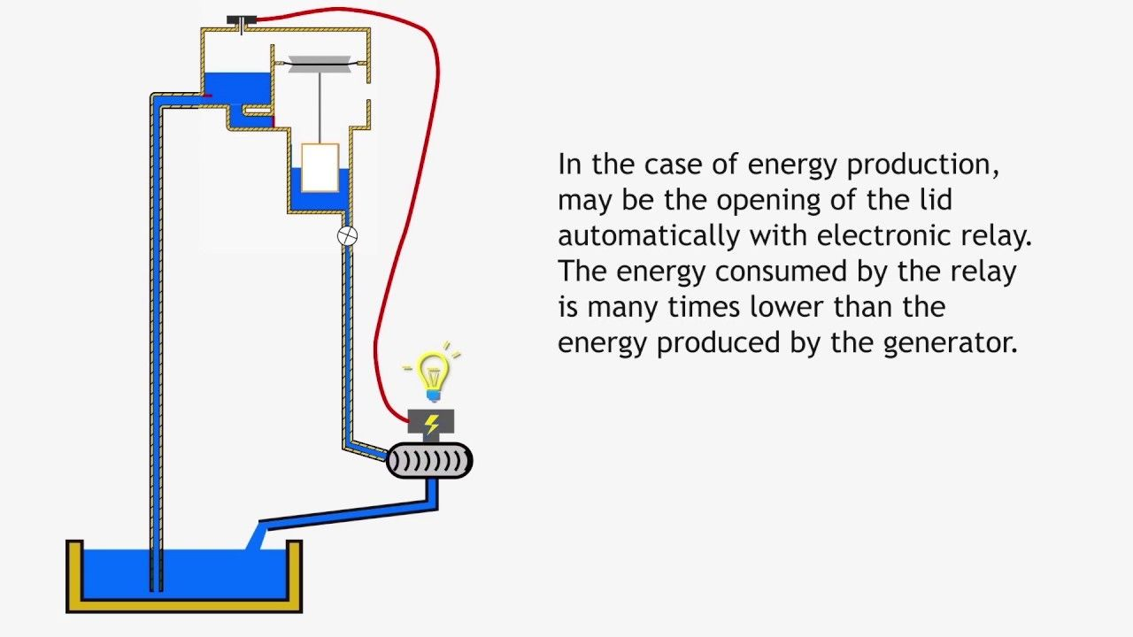 Free energy water pump (No Ram pump)/ How to make free energy