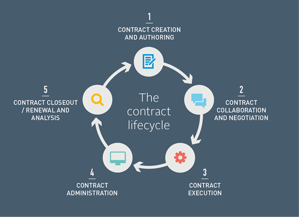 Contract Lifecycle Management  State Of Flux  JennyS Supply