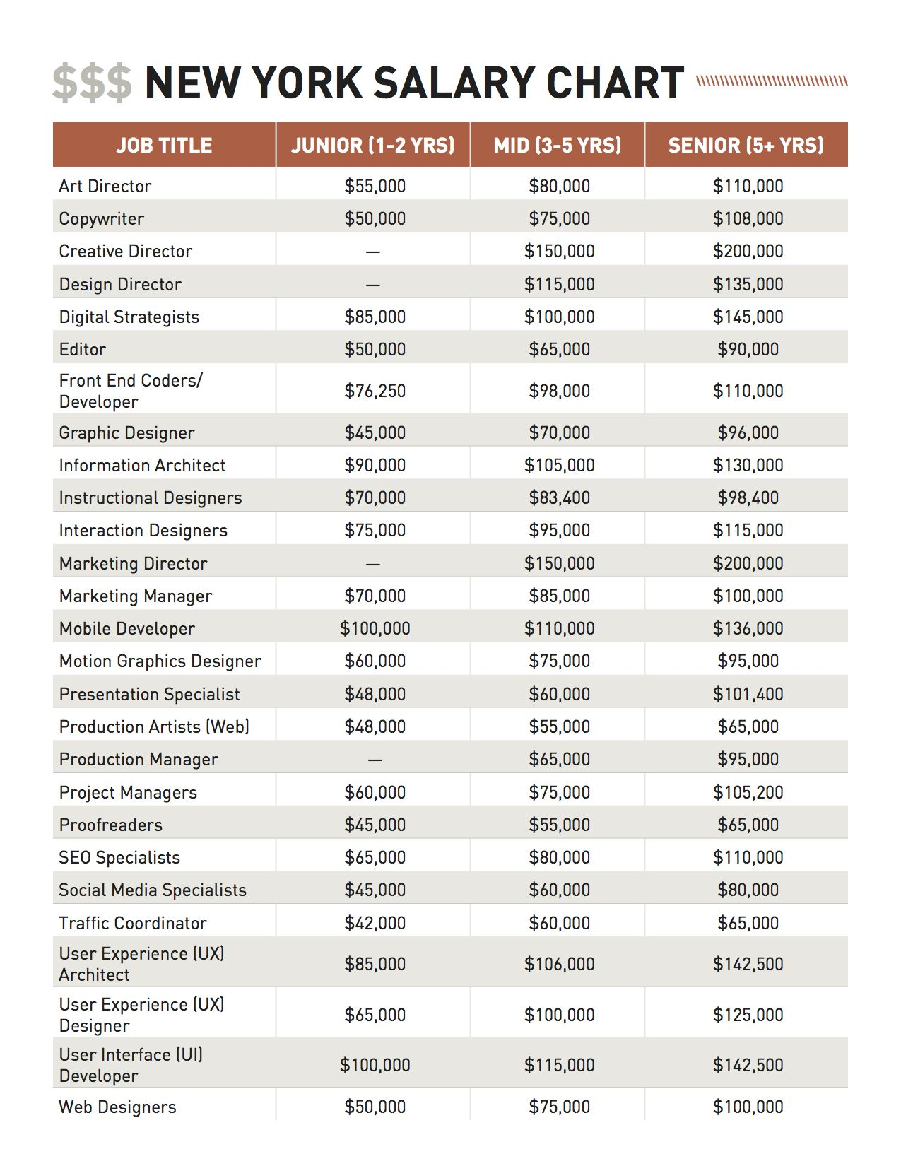 New York Salary Guide Chart (Click to Download the full