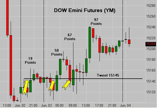 Dow emini futures chart also trading increasing price on declining volume for years rh pinterest
