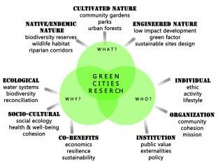 Dimensions For A Green City Sustainable City Urban Planning