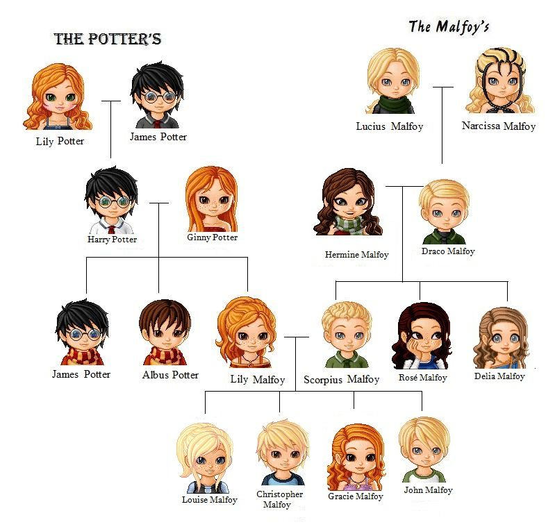 Harry Potter Lestrange Family Tree Pictures to Pin on