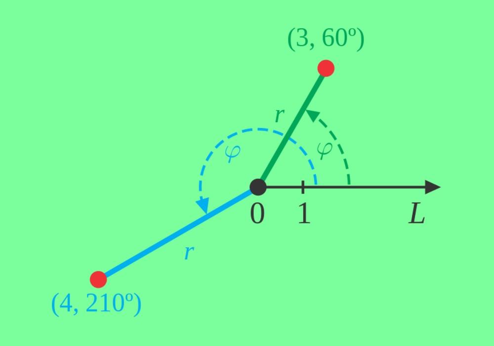 Koordinat Polar Sistem Koordinat Kutub Penjelasan Soal Dan Jawaban Matematika Diagram Teorema Pythagoras