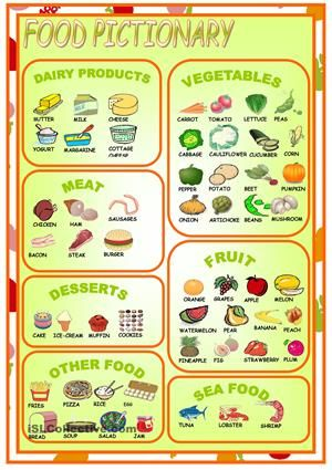 food pictionary enkkua esl Pinterest Food, English and - grocery words