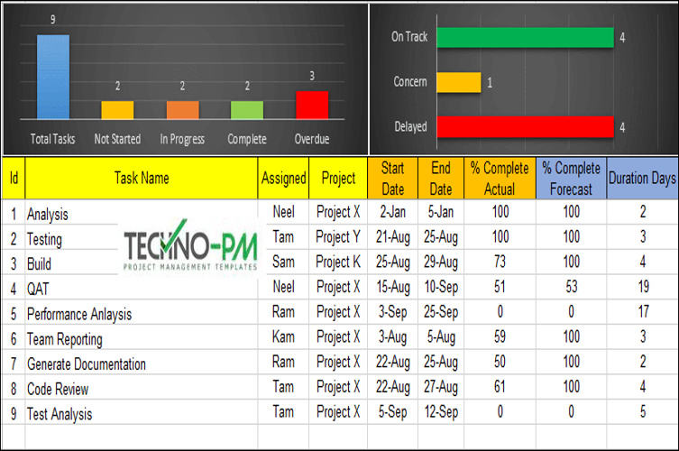 Excel Task Manager Template Free from i.pinimg.com