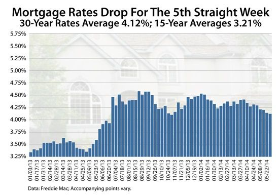 According To Freddie Mac S Weekly Mortgage Rate Survey Of 125
