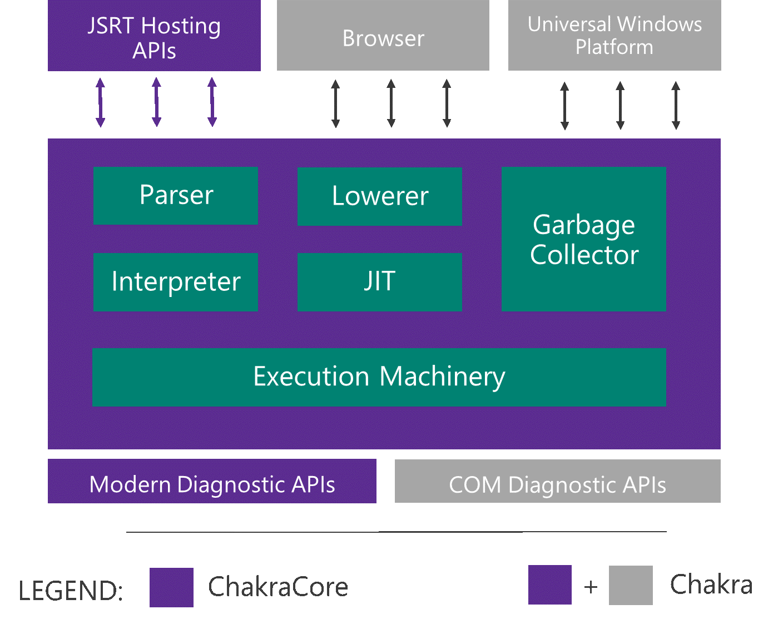 Η Microsoft κάνει open source τον κώδικα JavaScript του