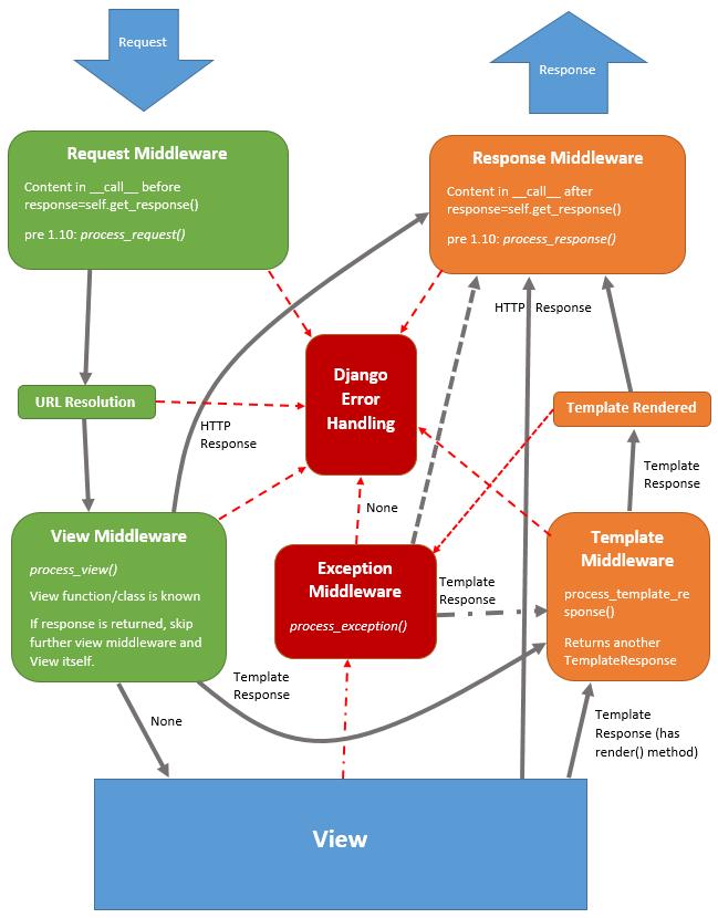 A More Detailed Diagram Of Middleware Behaviour In Django S