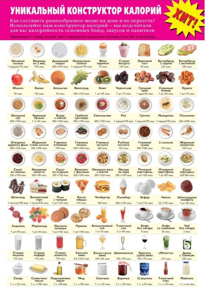 на сколько можно похудеть снизив калорийность