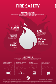 New Materials And Technologies Are Making Fire Related Risks