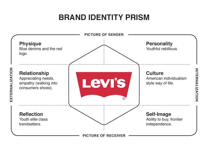 Levi S Brand Identity Prism Business Branding Brand Guidelines Brand Architecture