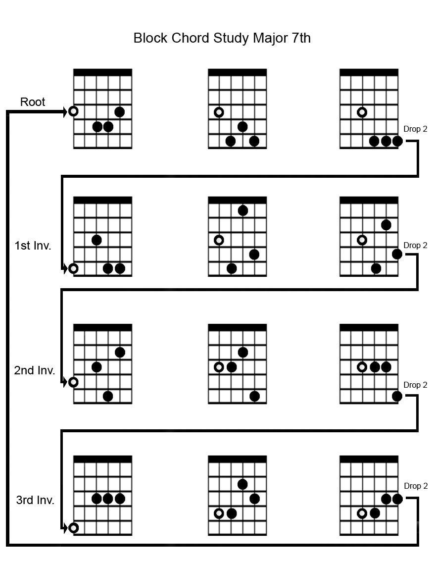 block chord diagram jazz guitar, cool websites, scrabble