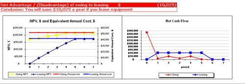 lease vs buy equipment spreadsheet