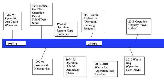 The Timelines In The War In Iwo Jima Iwo Jima War Libya