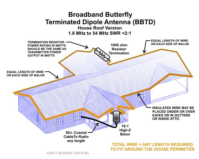 Broadband Butterfly Terminated Dipole Antenna BBTD House Roof Version  sc 1 st  Pinterest & Broadband Butterfly Terminated Dipole Antenna BBTD House Roof ...