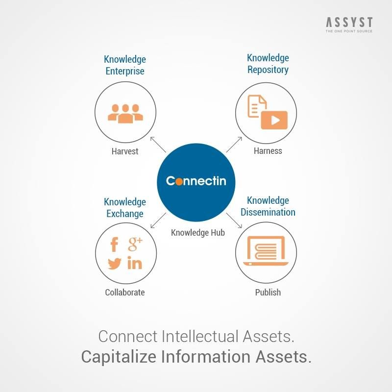 Assyst helps organizations to become innovative and drive efficiency by integrating social media and collaboration capabilities into their information and knowledge strategies.
