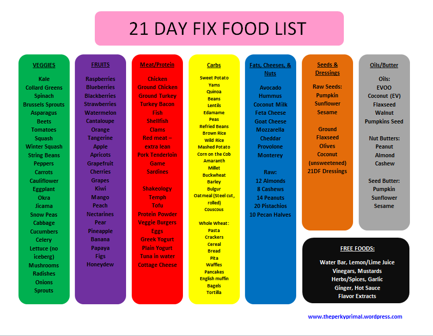 Portion Control Grocery List  Here Is A Great Blog With Sample