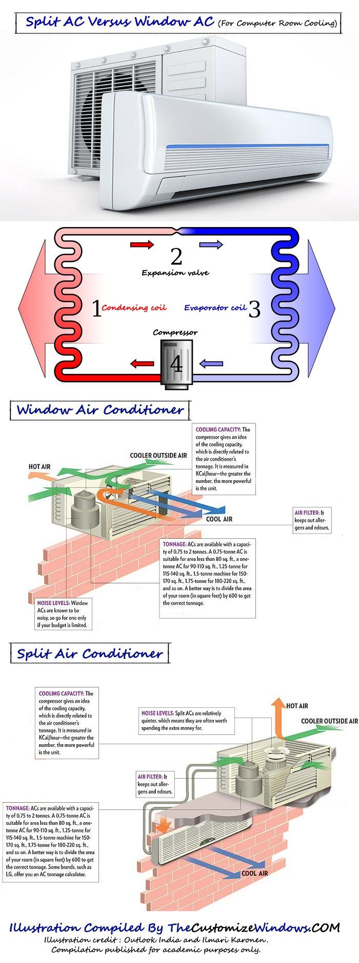 Split Ac Versus Window Ac For Computer Room Cooling Hvac Tools Home Electrical Wiring Electrical Installation