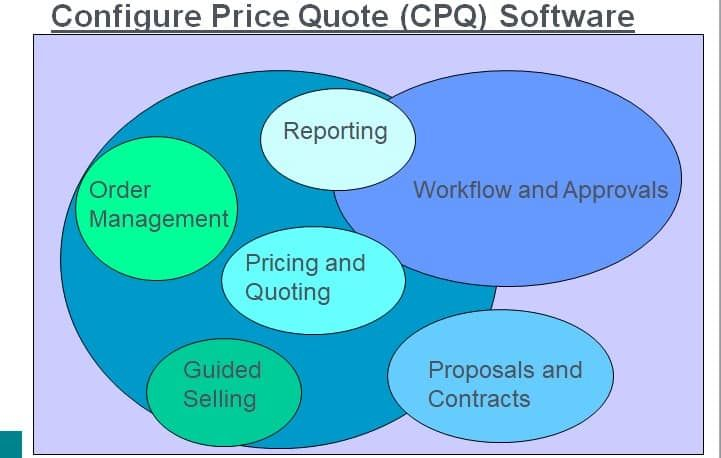 What is Configure Price Quote (CPQ) Software ? -    www - software quote