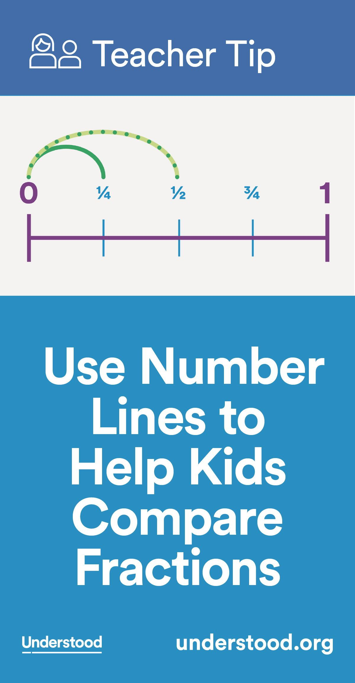 Teacher Tip: Use Number Lines to Help Kids Compare Fractions ...
