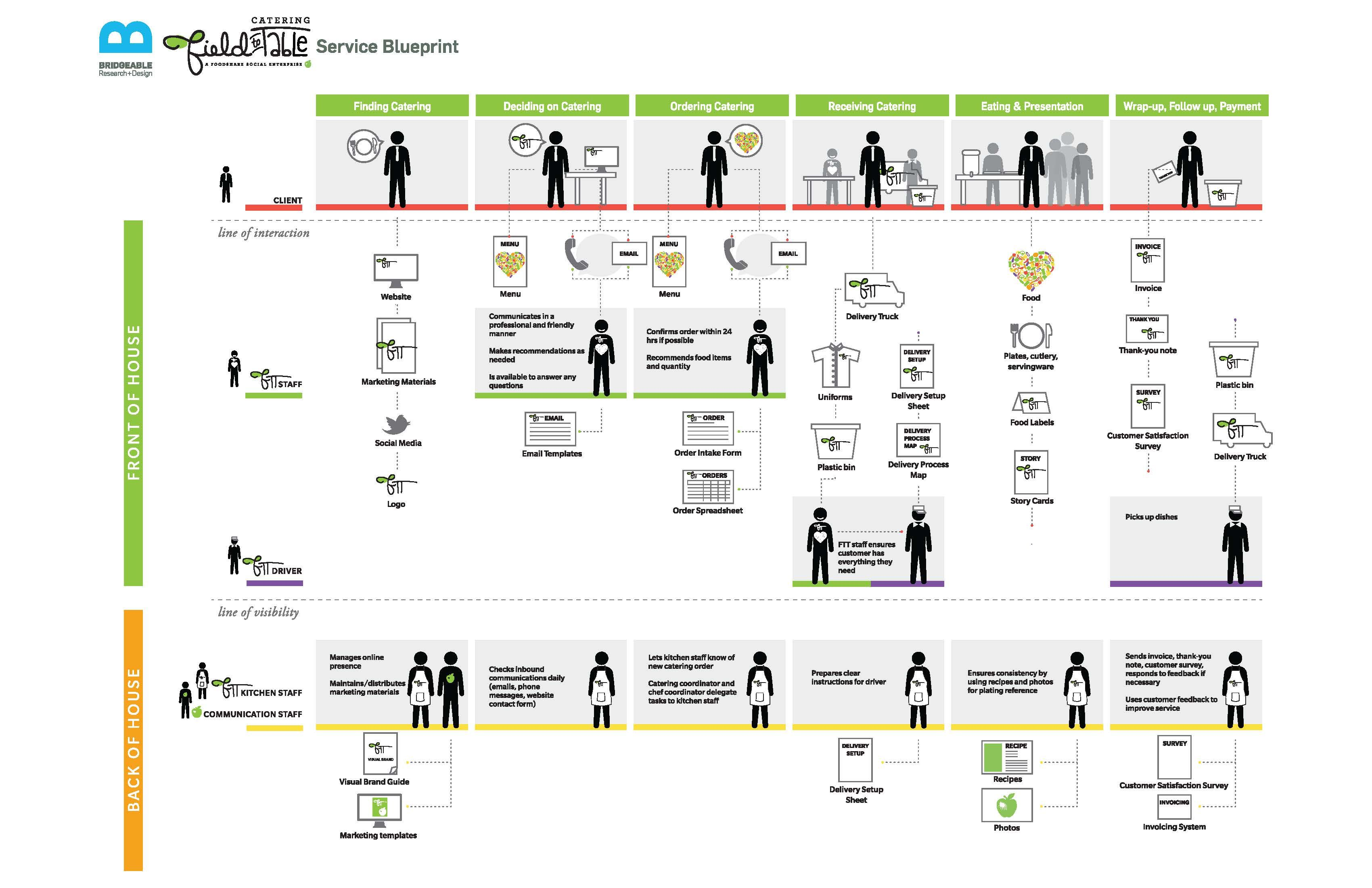 Service design blueprint google search service design for Service design blueprint template