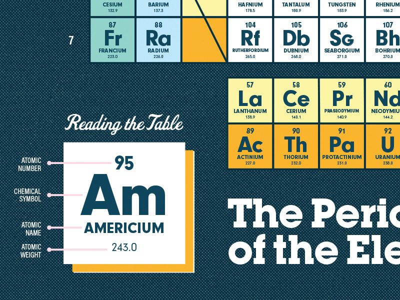 periodic table elements typography Pinterest Massachusetts - best of periodic table jpg