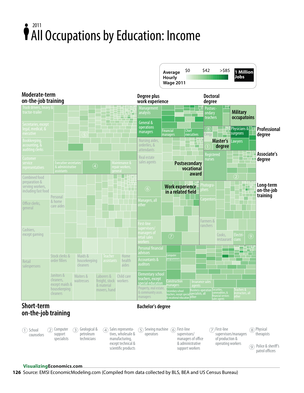 Income All Occupations by Education