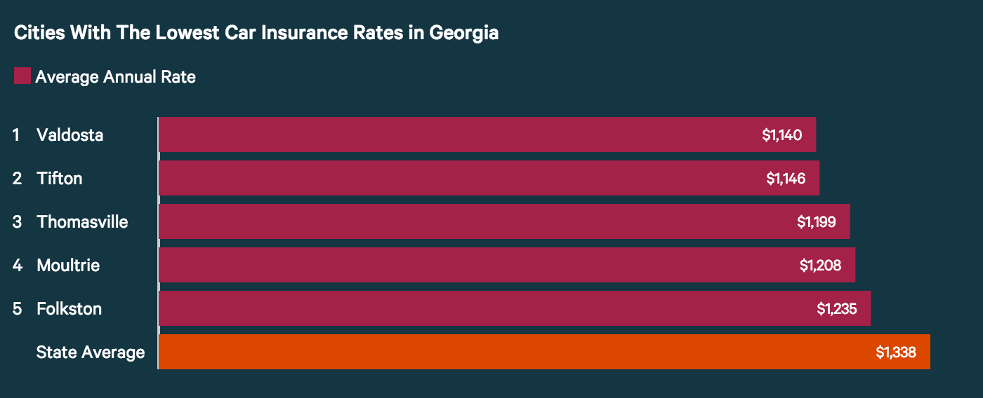 Low cost renters insurance georgia