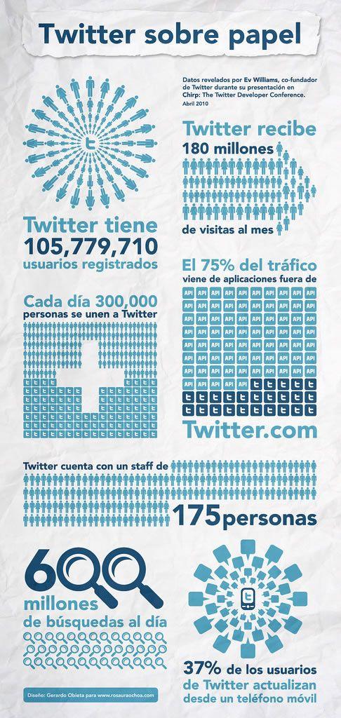 Twitter sobre papel