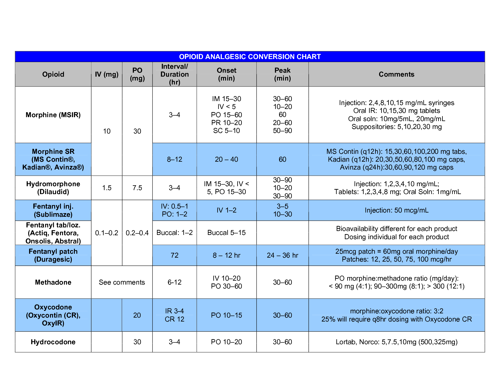 Opiate Dosing Chart Opioid Gesic Conversion Iv Mg Po