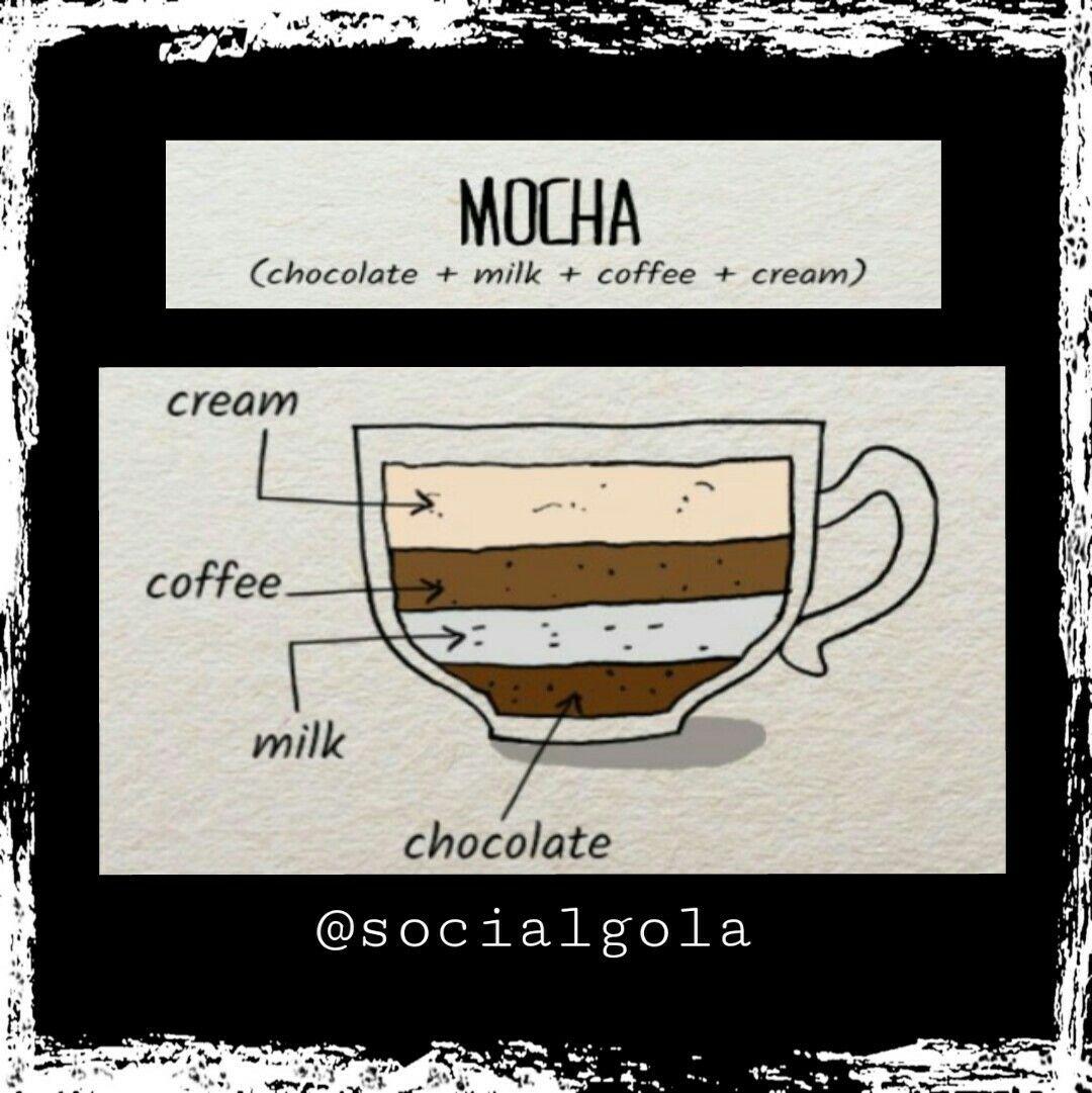 Mocha A blend of Cream+ coffee+ milk+ chocolate in 1/4