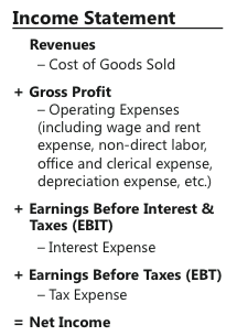 Standard Form Of Income Statement  Business Stuff