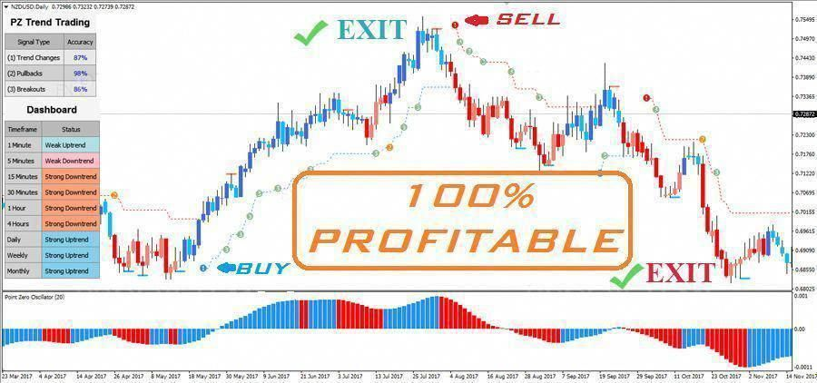 Download Detrended Synthetic Price Forex Indicator For Mt4