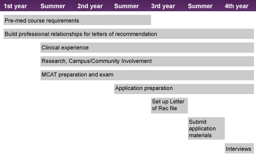 Pre-Med Timeline - very helpful! | med school resources and