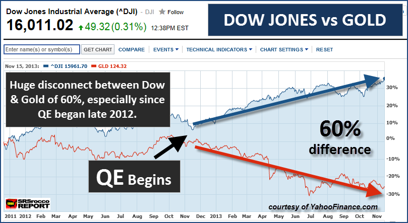 Dow Jones Vs Gold Current Diversion Due To Printed Money From The